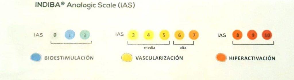 Diatermia INDIBA12